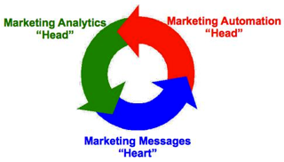 Image - Mktg Circle - Head-Heart